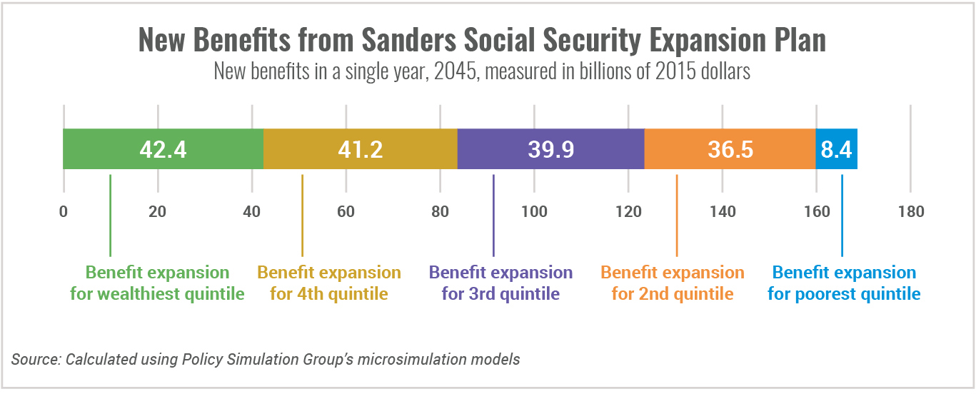 New Benefits from Sanders Social Security Expansion Plan