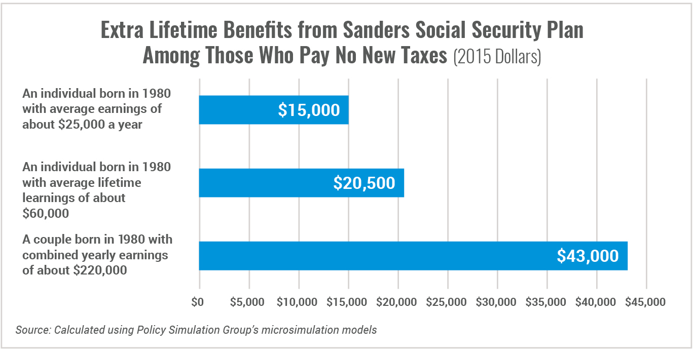 Extra Lifetime Benefits from Sanders SS Plan
