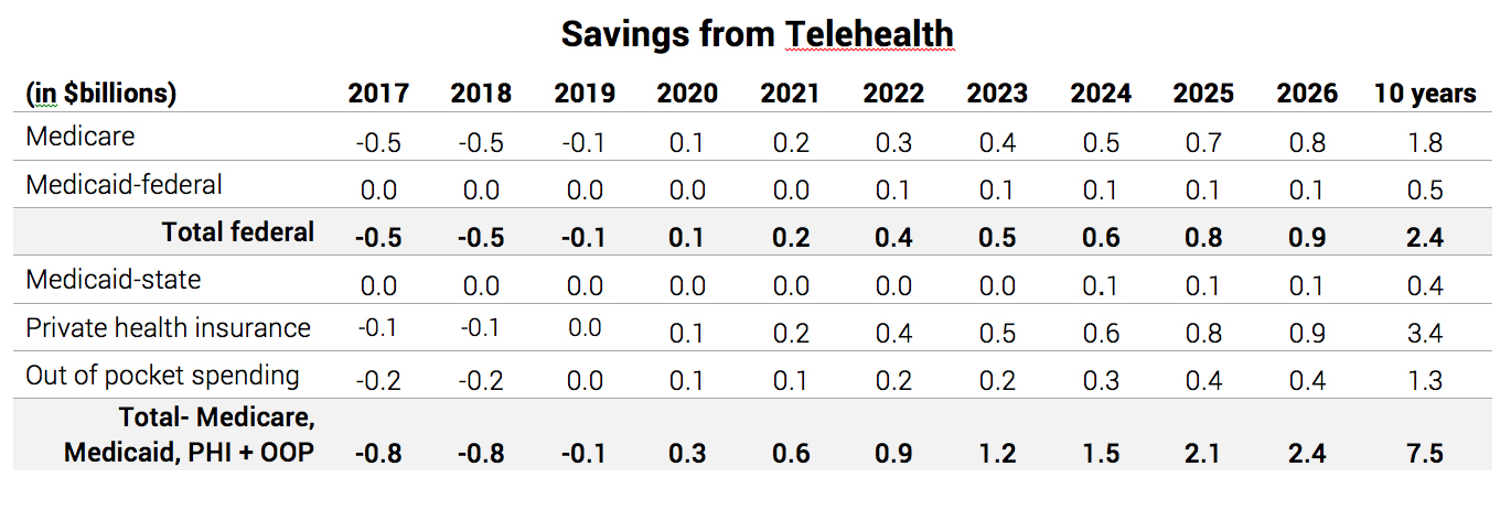 Savings from Telehealth