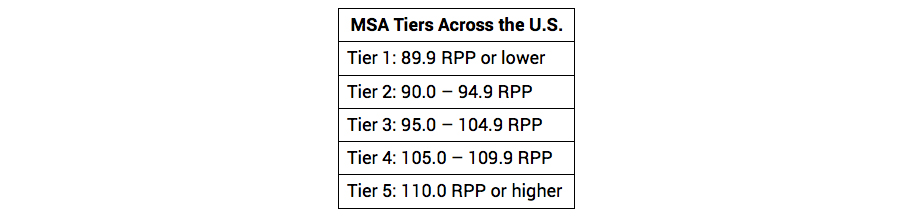 MSA Tiers Across the US