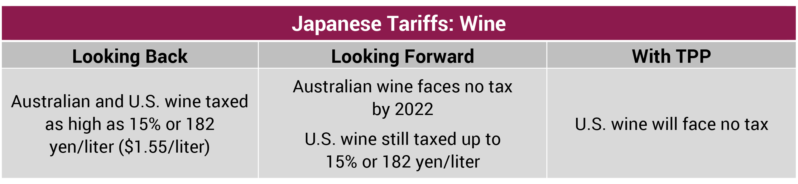 Japanese Tariffs Wine