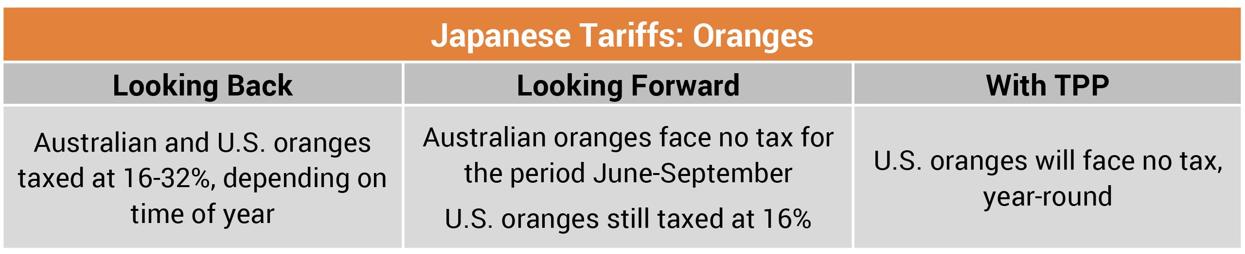 Japanese Tariffs Oranges