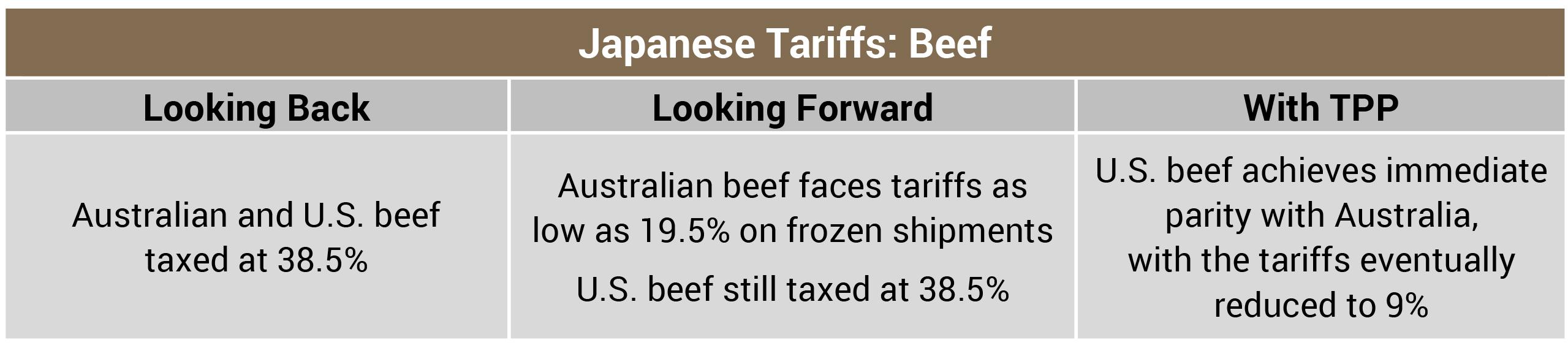 Japanese Tariffs Beef