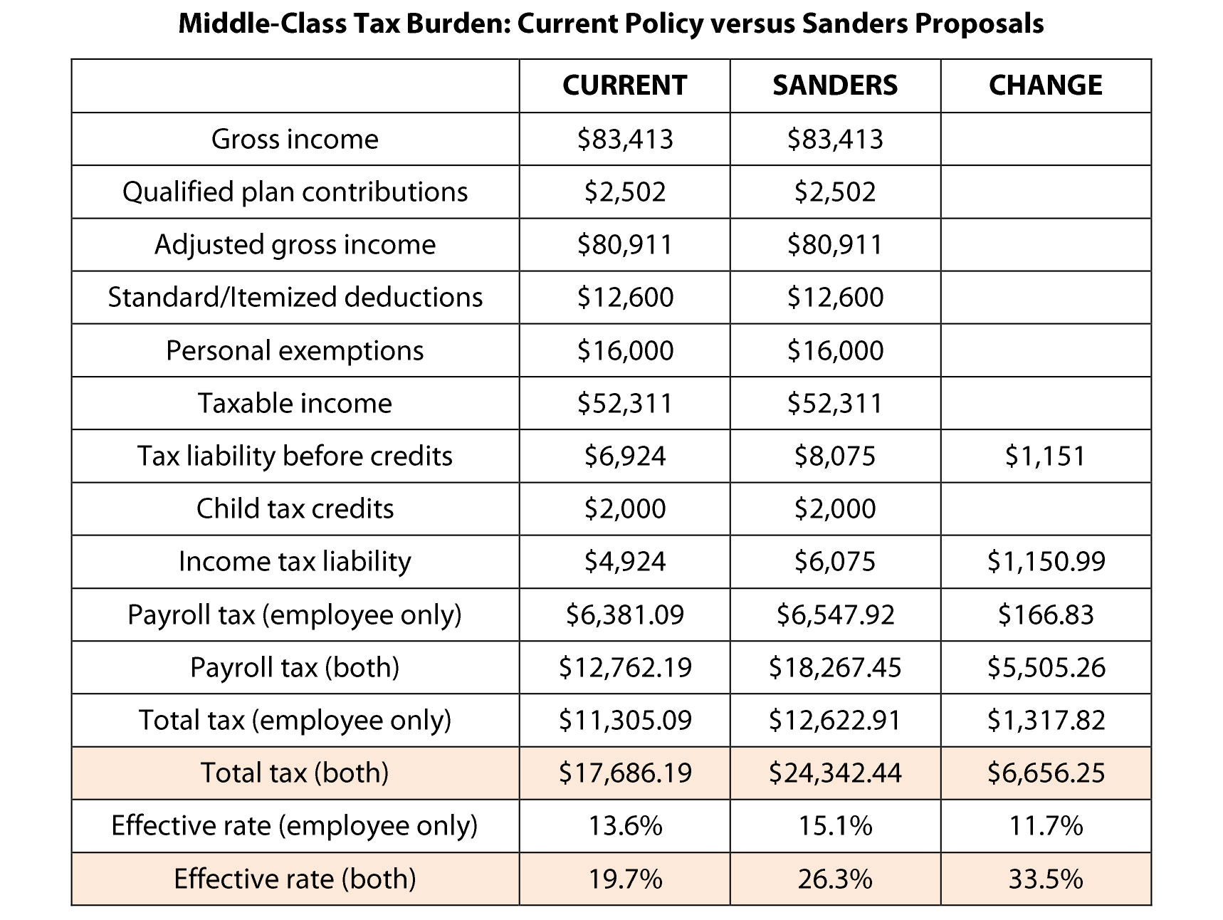 Middle-class Tax Burden: Current Policy versus Sanders Proposals