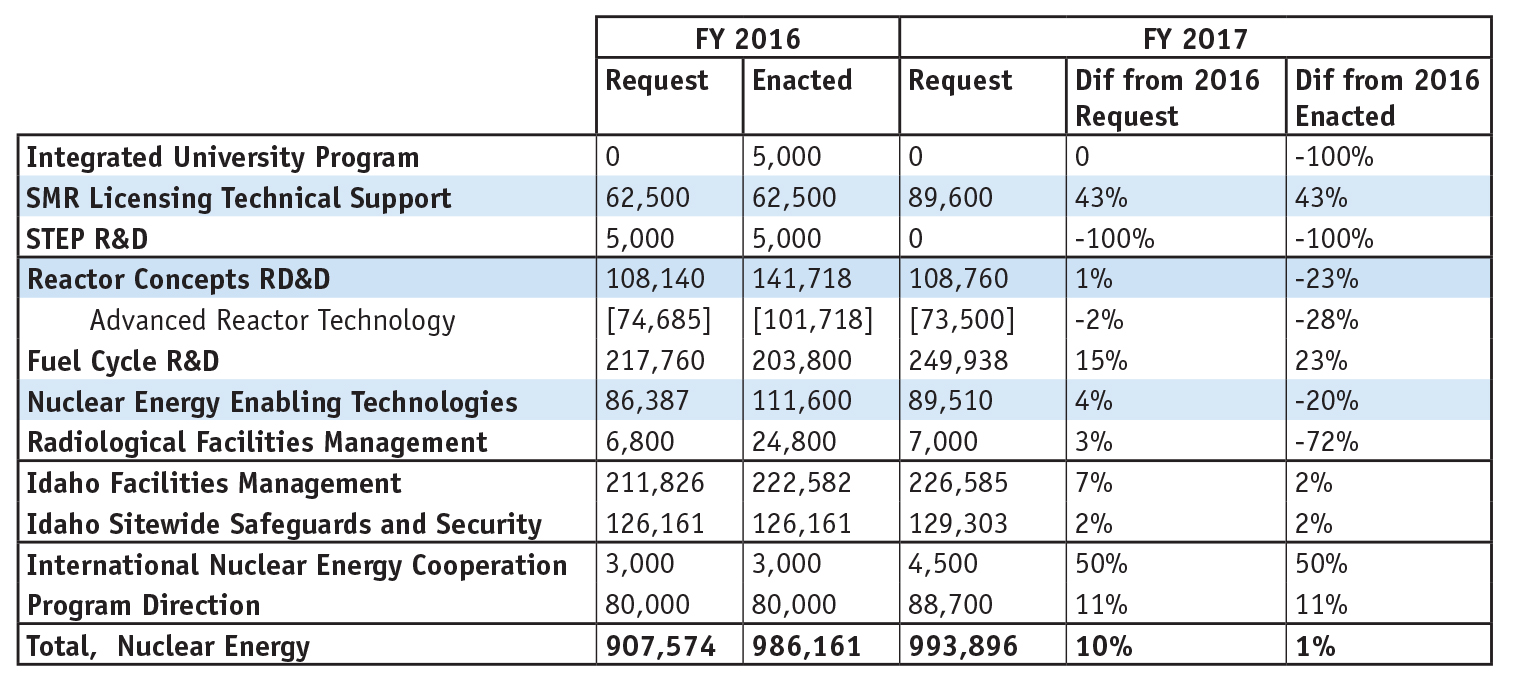 : Summary of Requested and Enacted Budgets
