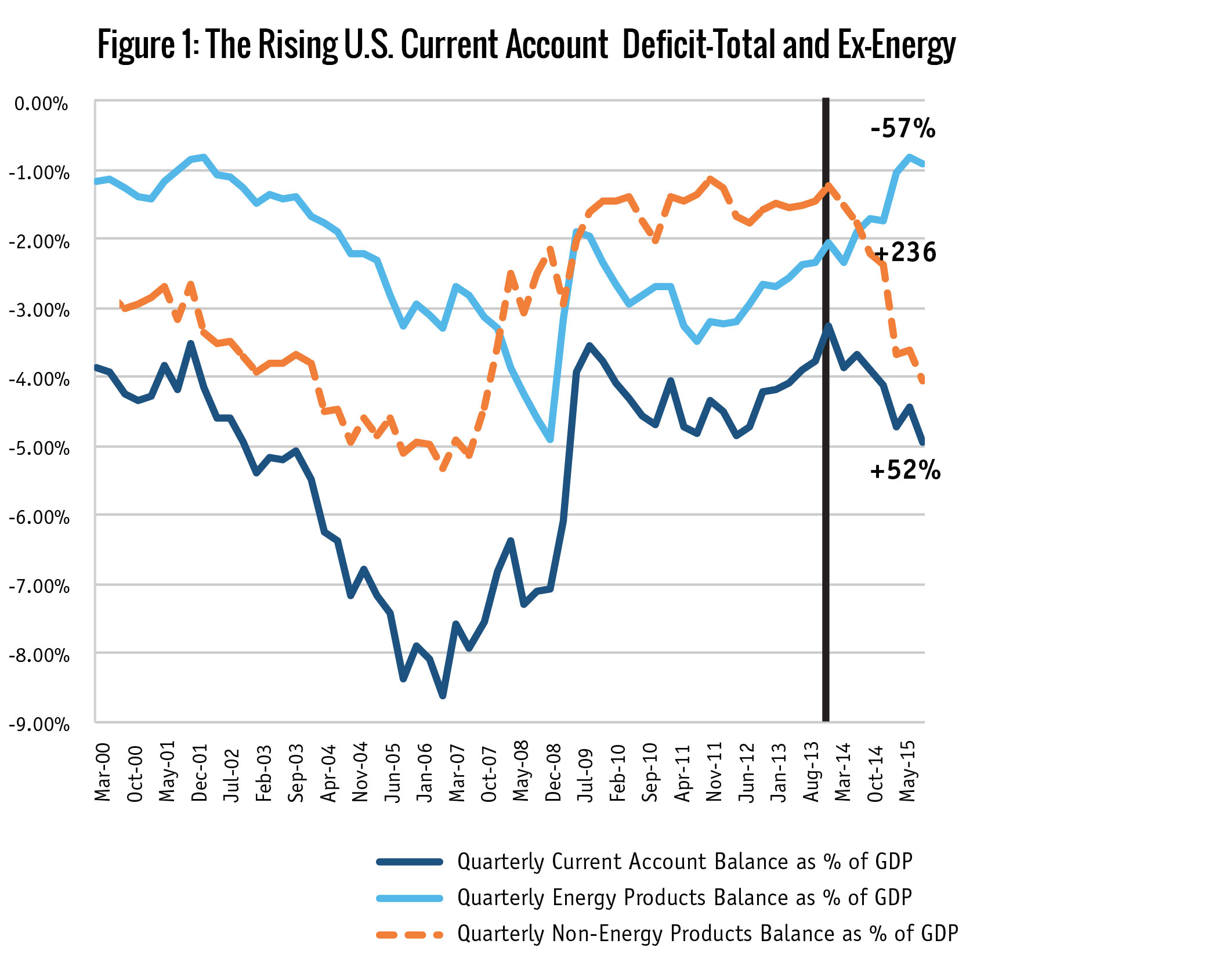 Figure 1: The Rising U.S. Current Account  Deficit-Total and Ex-Energy