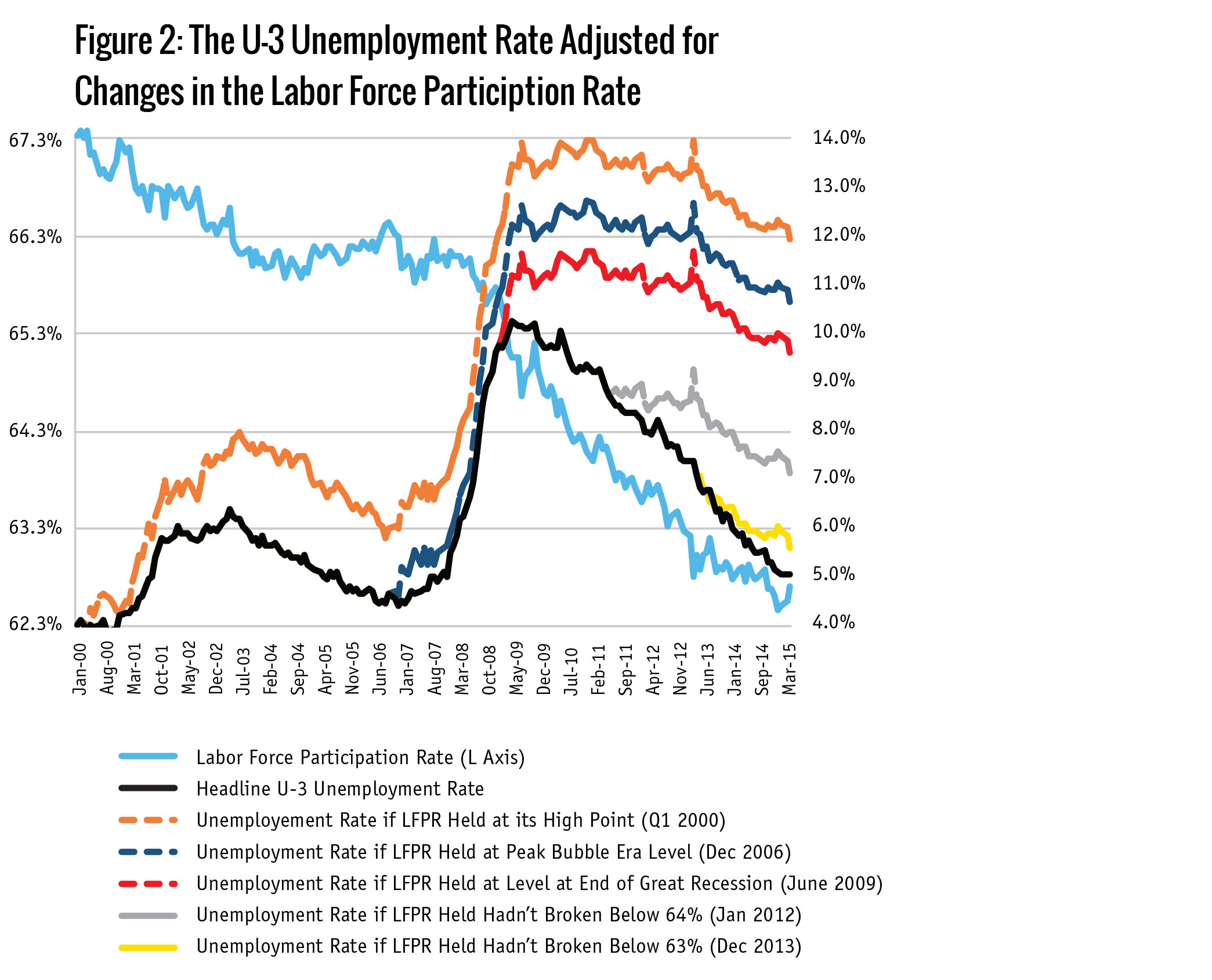 Figure 2: The U-3 Unemployment Rate Adjusted for  Changes in the Labor Force Particiption Rate