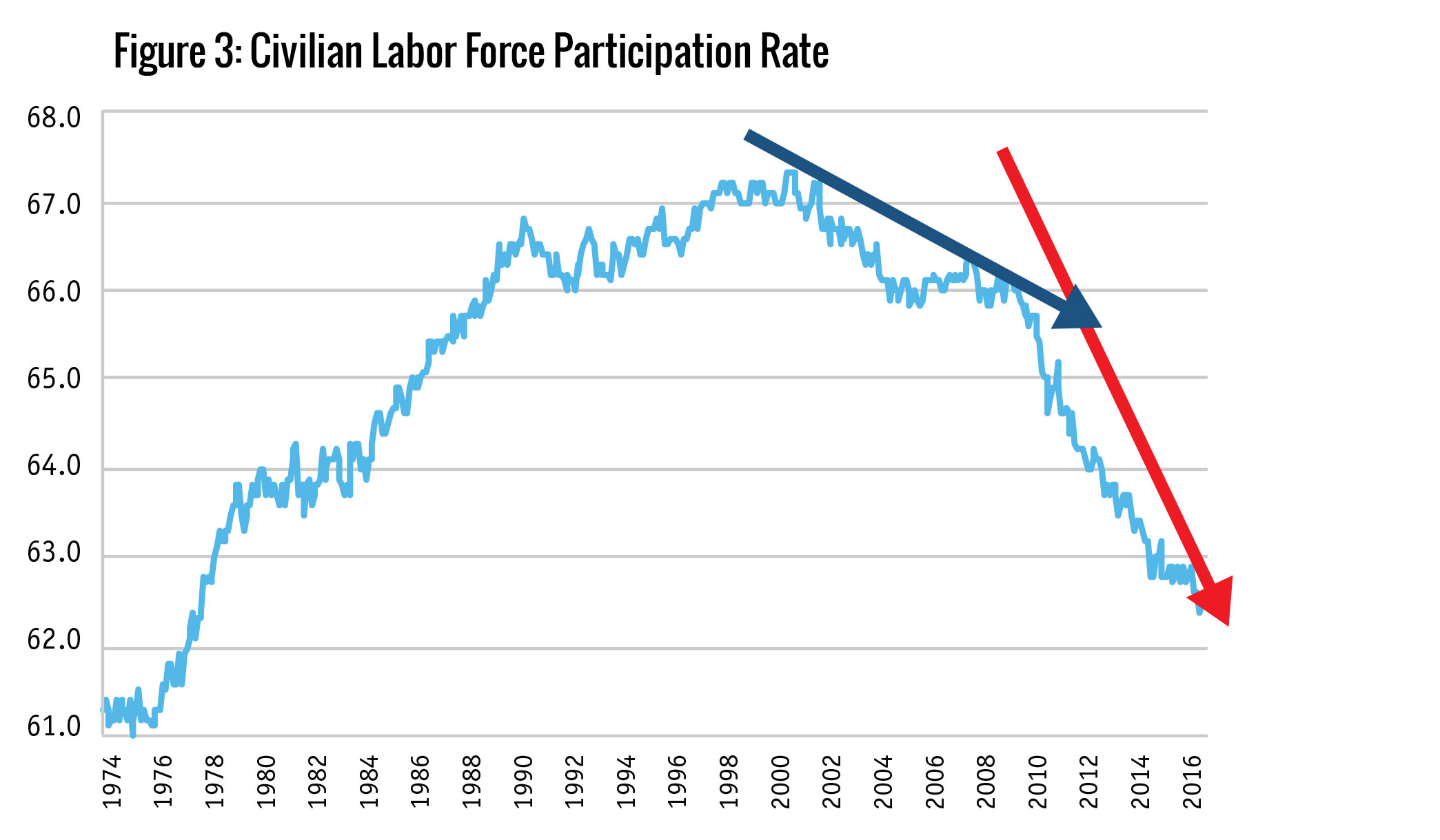 Figure 3: Civilian Labor Force Participation Rate