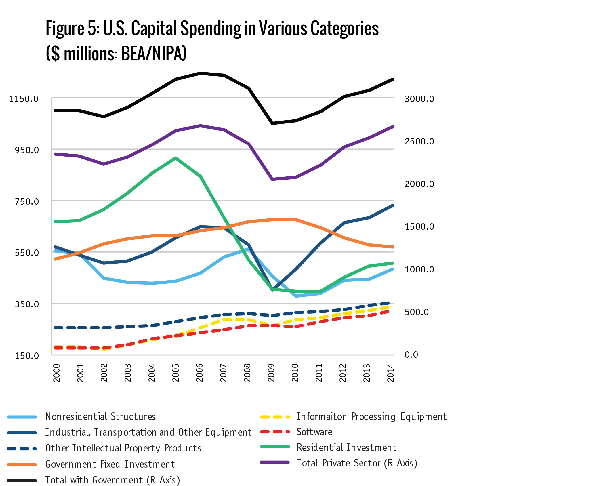 Figure 5: U.S. Capital Spending in Various Categories