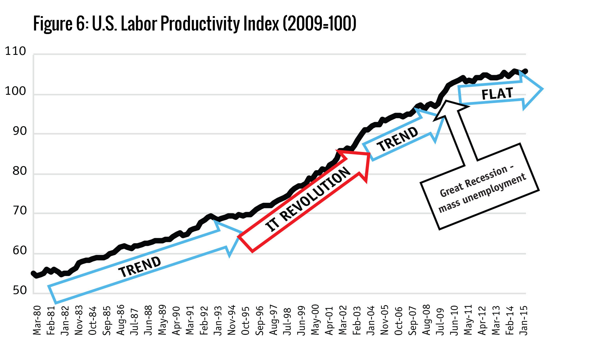 Figure 6: U.S. Labor Productivity Index