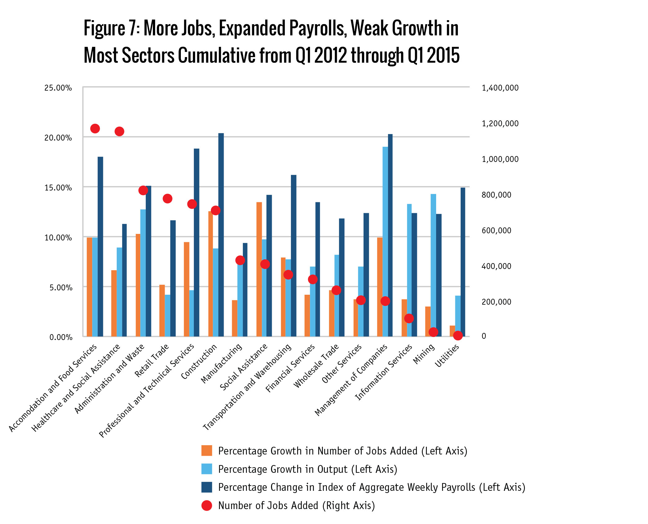 Figure 7: More Jobs, Expanded Payrolls, Weak Growth in Most Sectors Cumulative from  Q1 2012 through Q1 2015