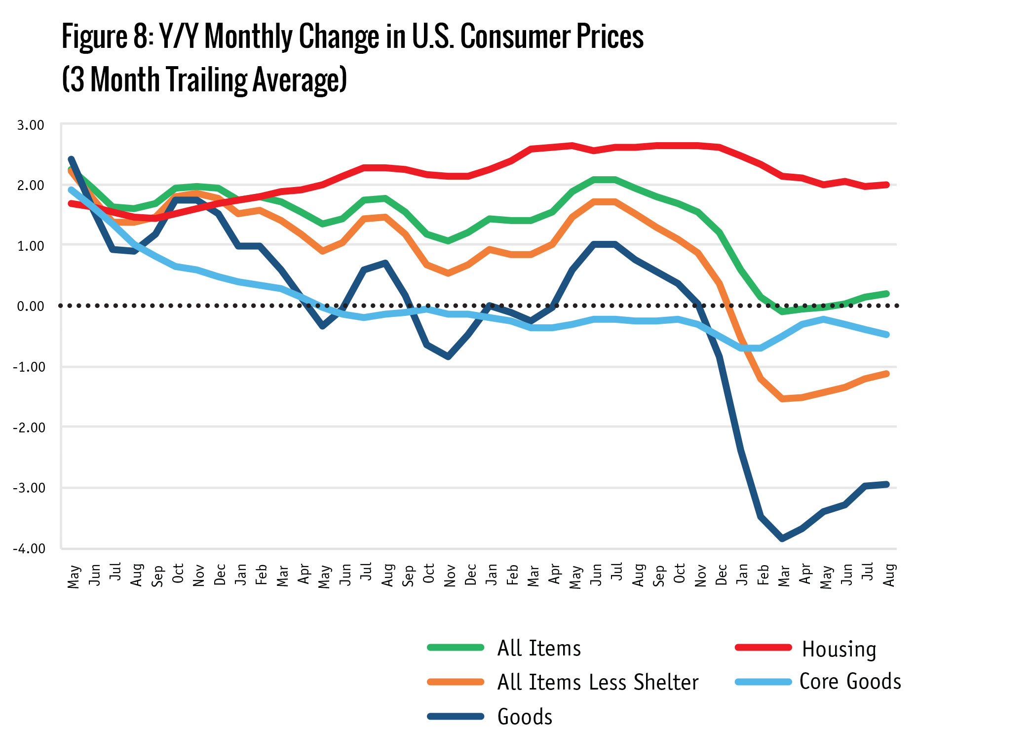 Figure 8: Y/Y Monthly Change in U.S. Consumer Prices