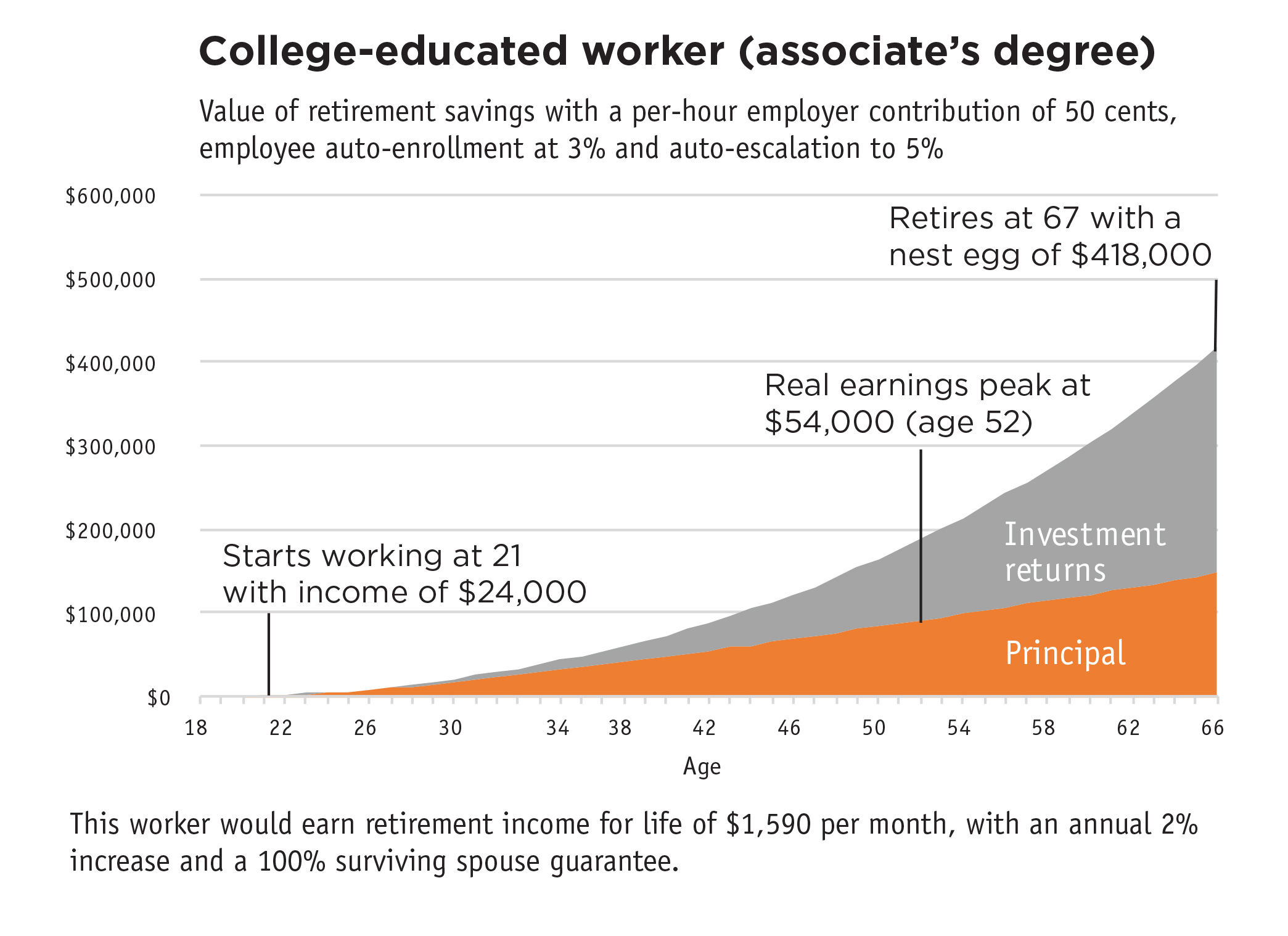 College-educated worker (associate's degree)