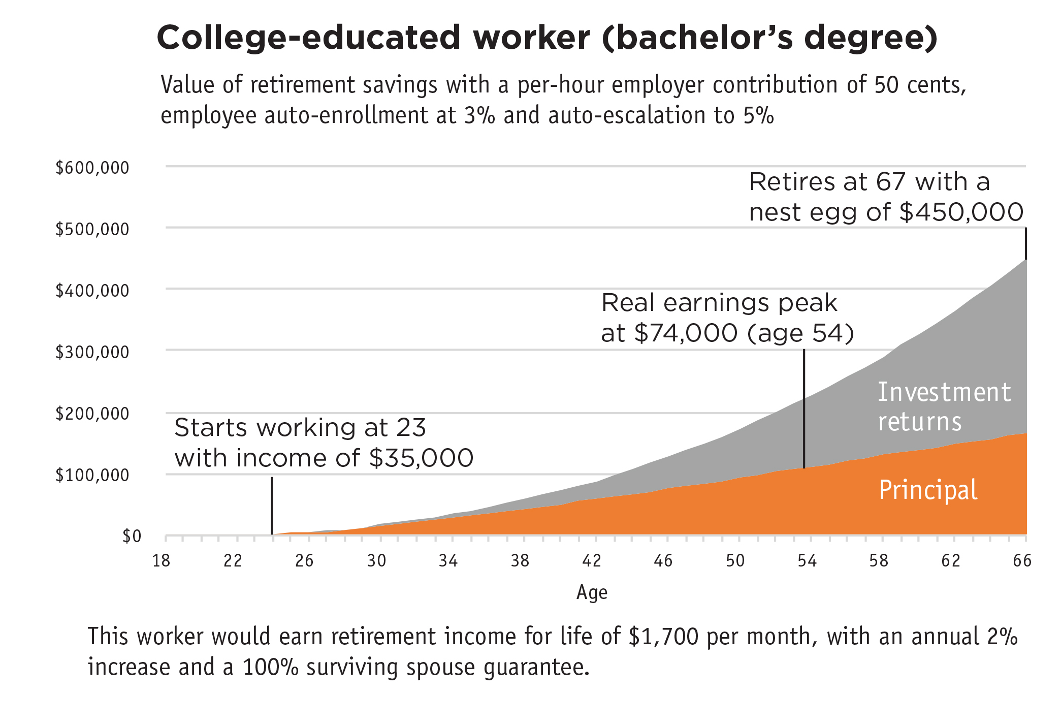 College-educated worker (bachelor's degree)