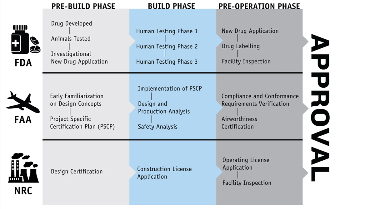 Comparison of licensing approval processes