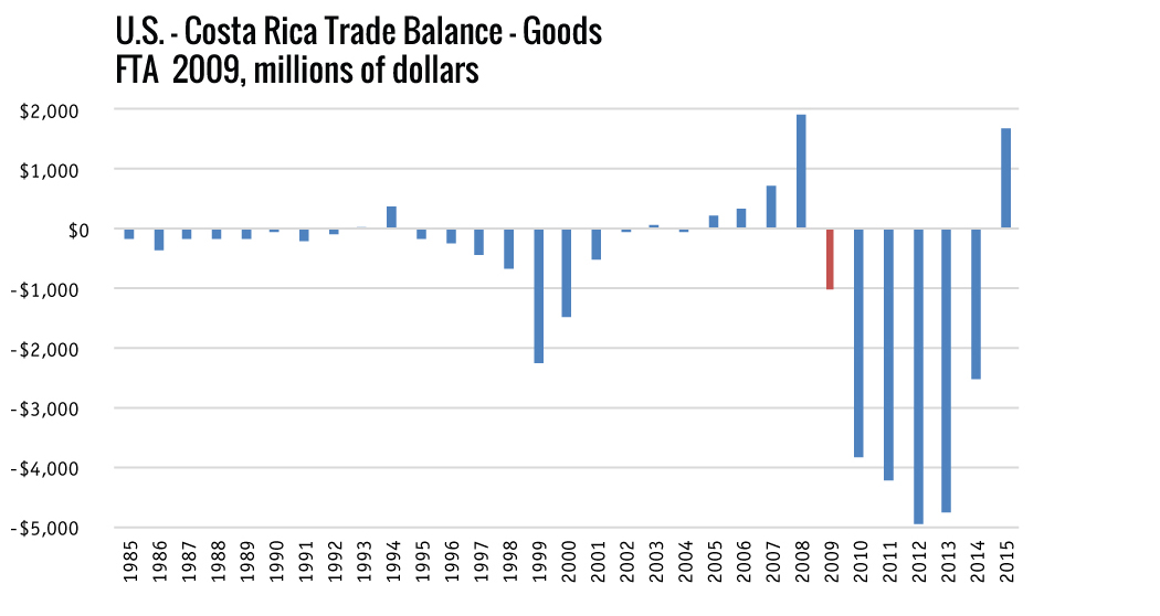 Night And Day Post Nafta Trade Deals Yield Steady Surpluses Third Way
