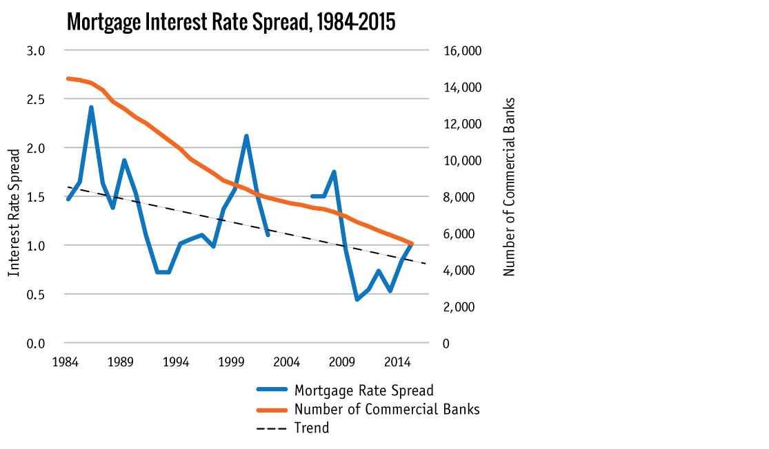 Mortgage Interest Rate Spread, 1984-2015