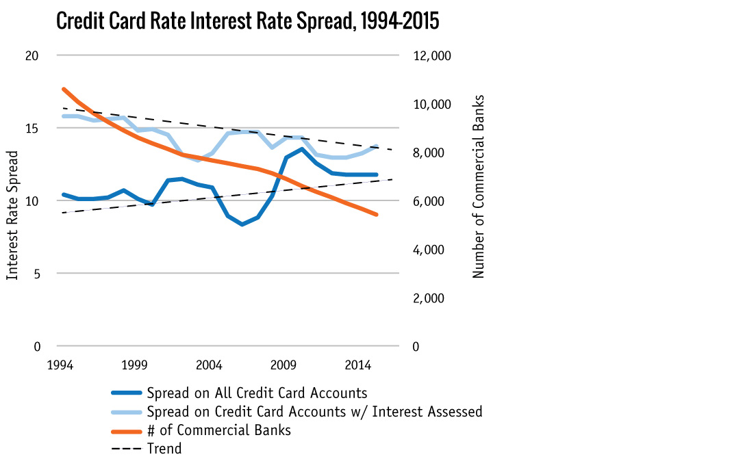 Credit Card Rate Interest Rate Spread, 1994-2015