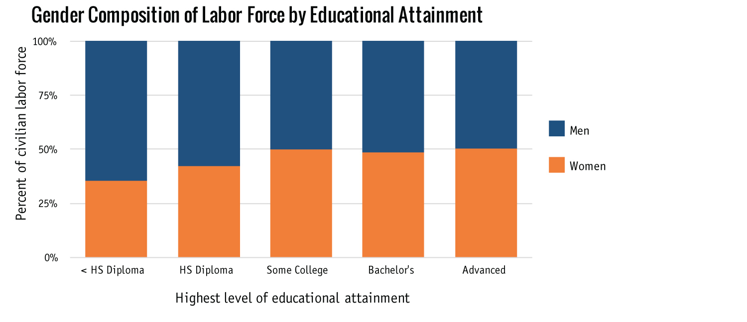 Gender Composition of Labor Force by Educational Attainment