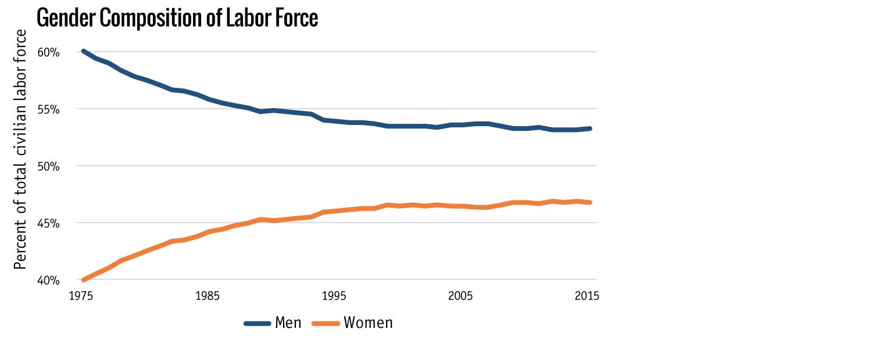 Gender composition of Labor Force