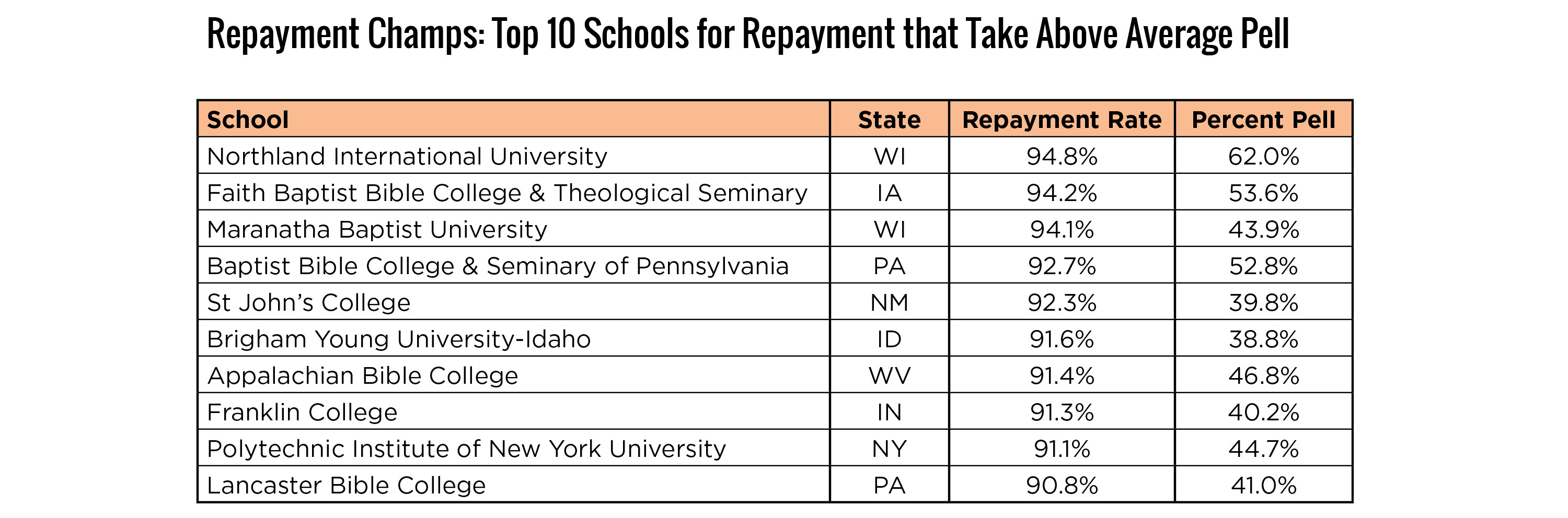 Repayment Champs, 10 ten schools for repayment