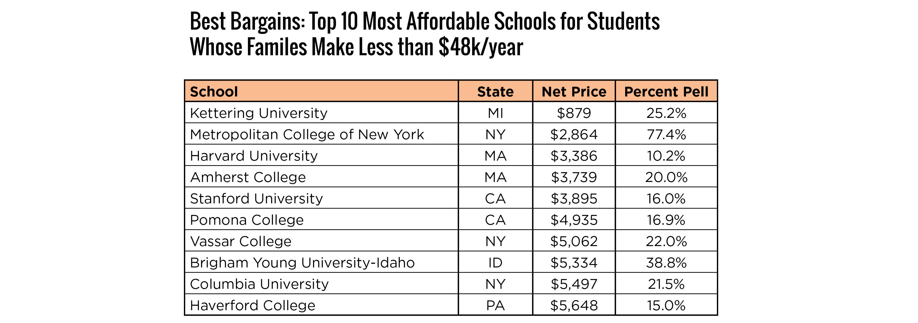 Best Bargains, Top 10 most affordable schools