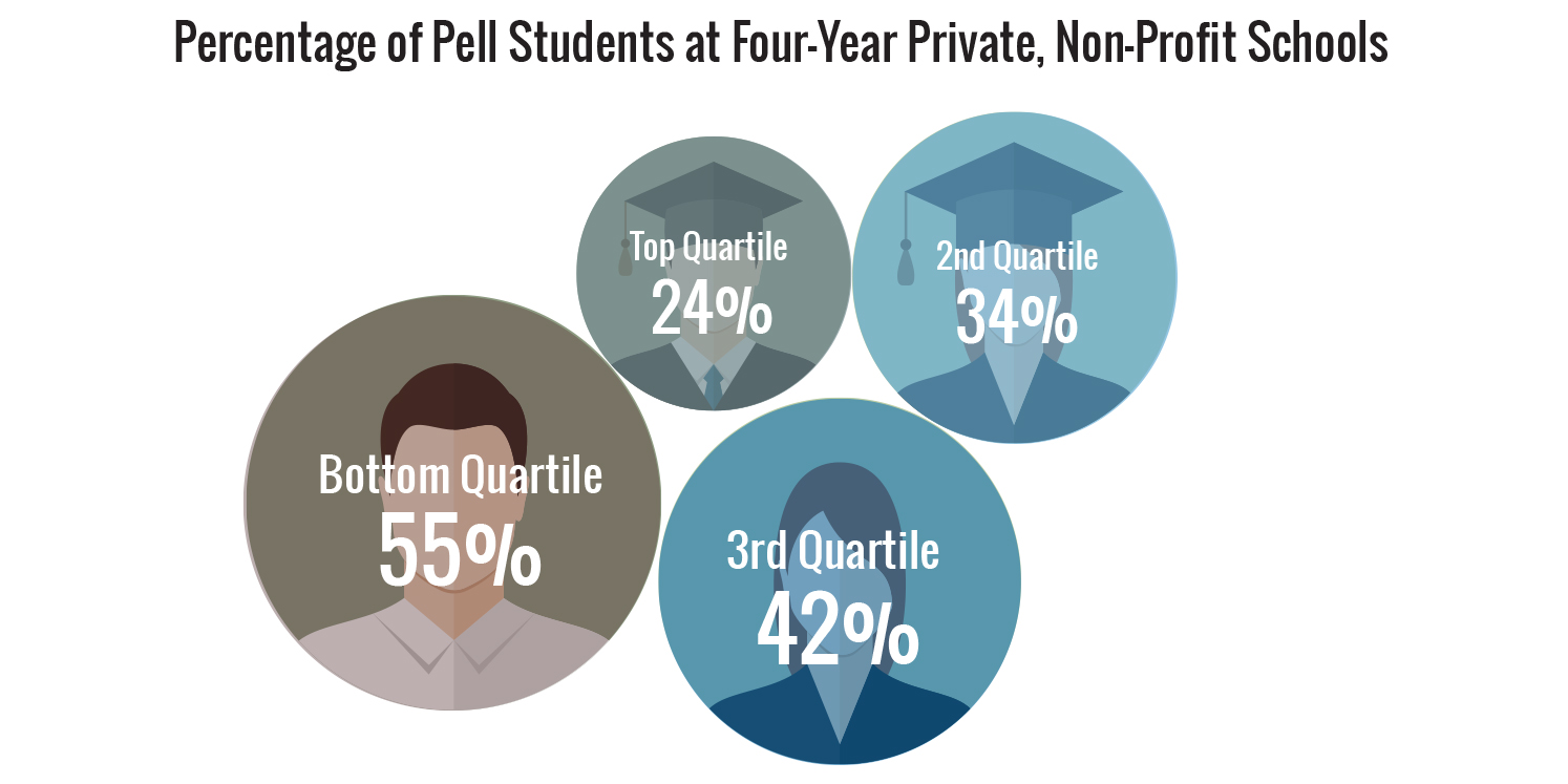 Percentage of Pell Students at Top-Ranking 4-Year Private,  Non-Profit Schools, Compared to the Average