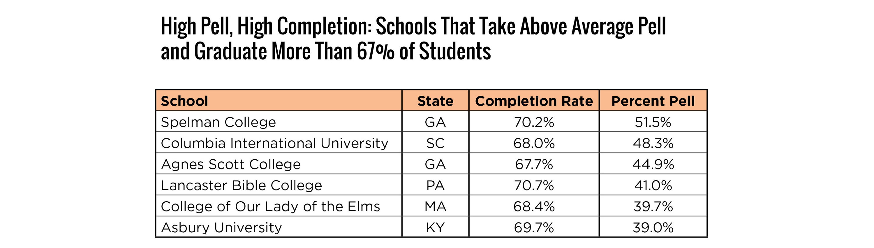 High Pell, High Completion: Schools That Take Above Average Pell  and Graduate More Than 67% of Students