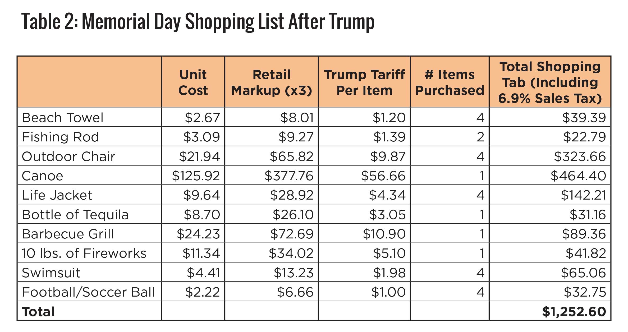 Memorial Day Shopping List After Trump