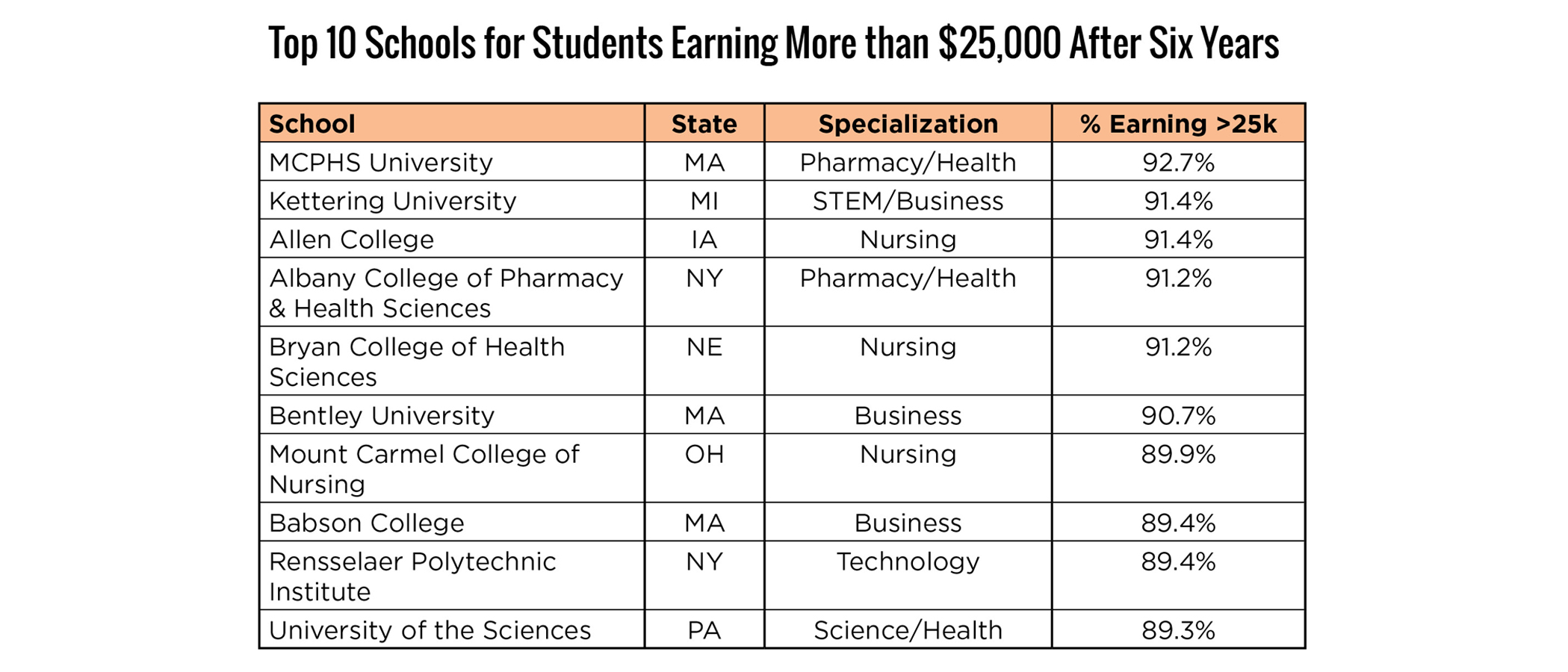 Top 10 Schools for Students Earning More than $25,000 After Six Years
