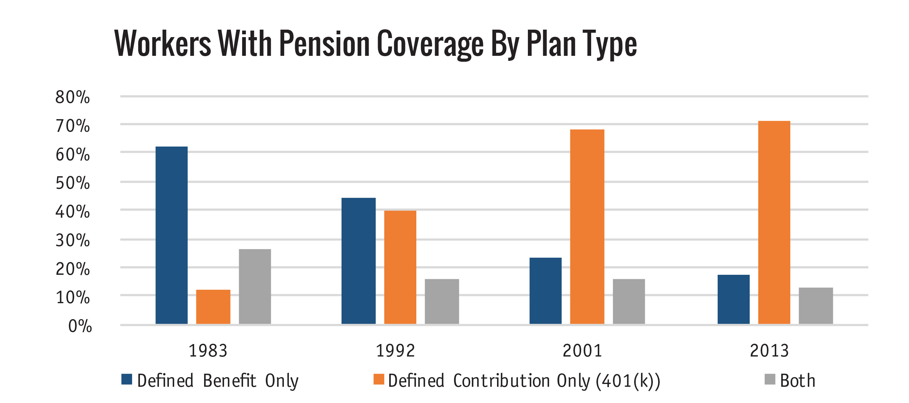 Workers with pension plans
