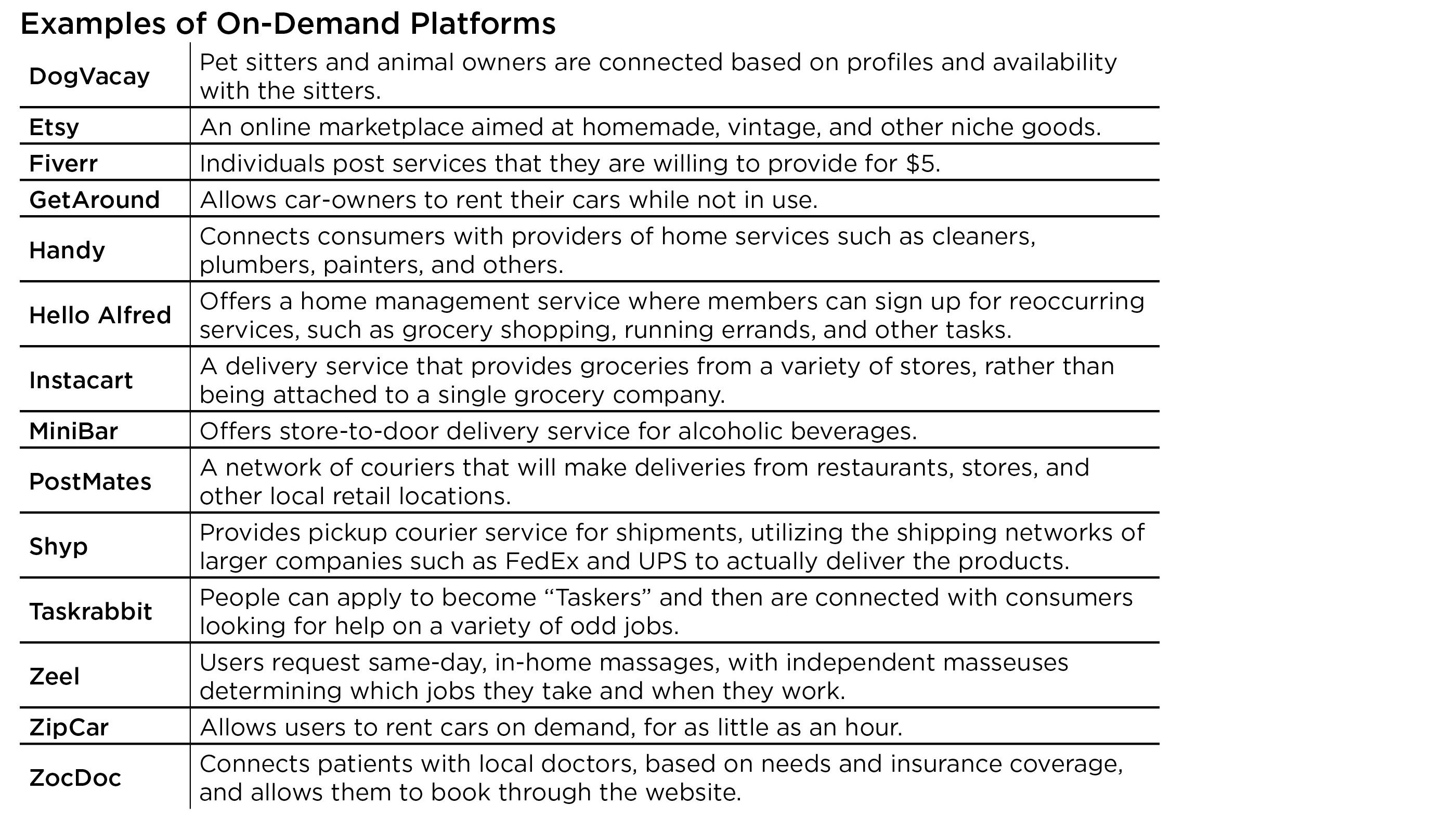 Examples of On-Demand Platforms