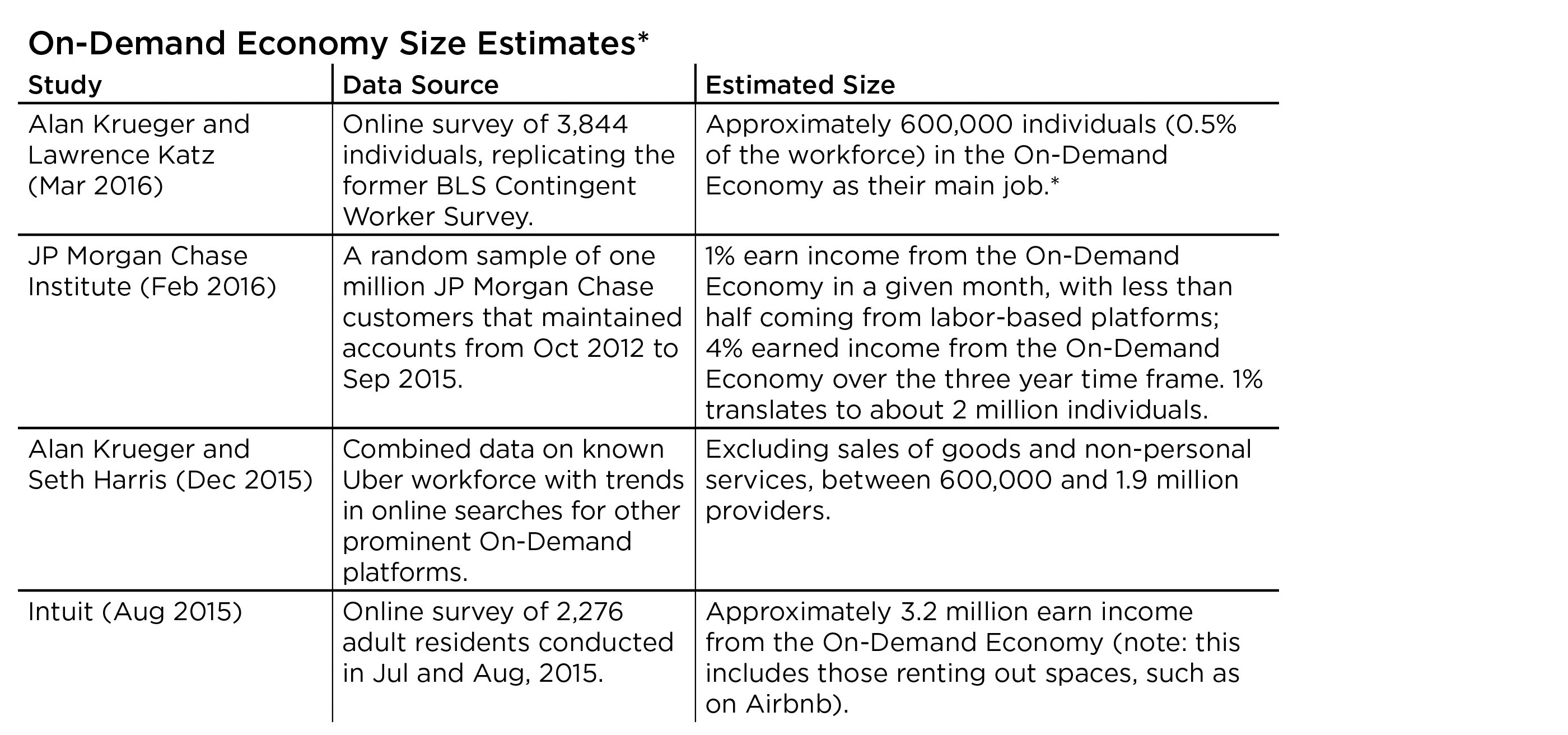 On Demand Size Economy Estimates