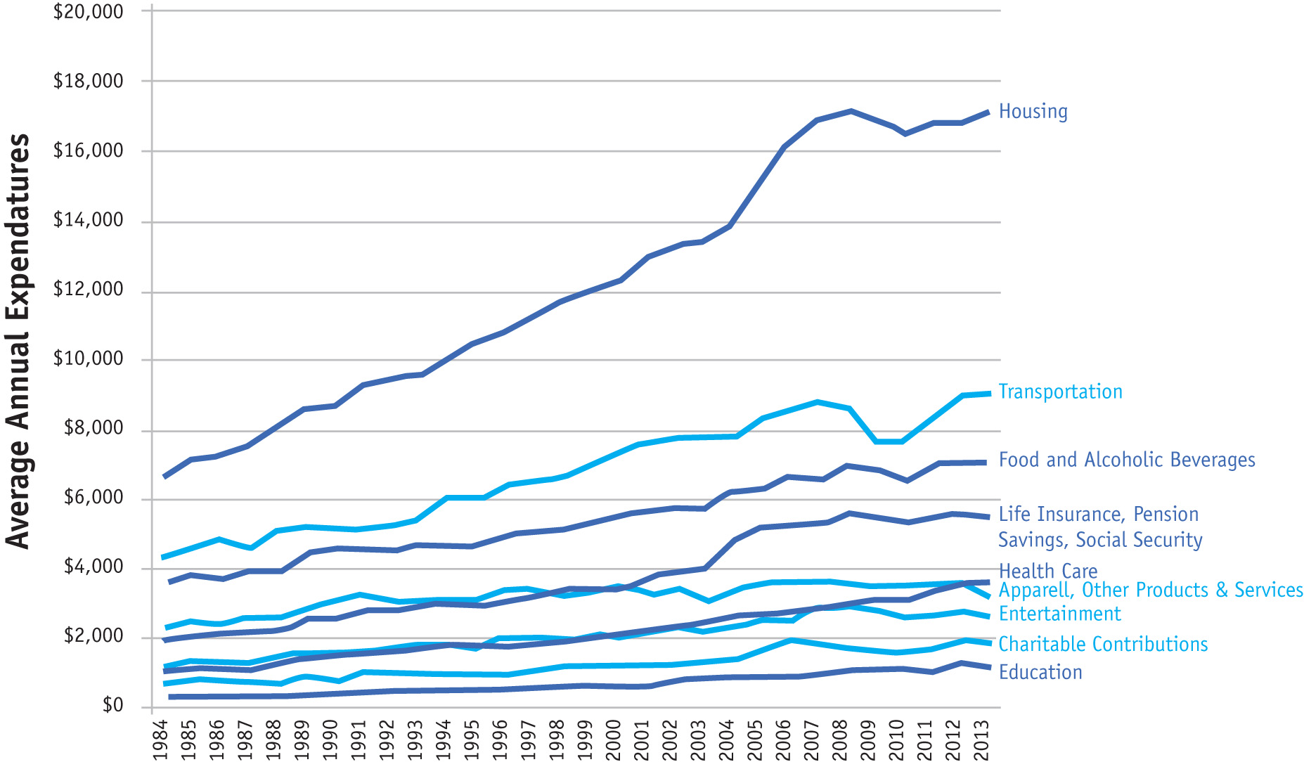 Percent Share of Average Annual Expenditures per Consumer Unit 1984-2013
