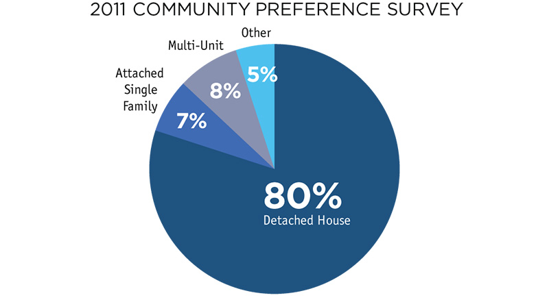 Housing Preferences, Realtors Survey
