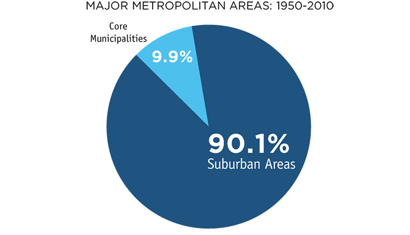 Core Municipality Share of Growth