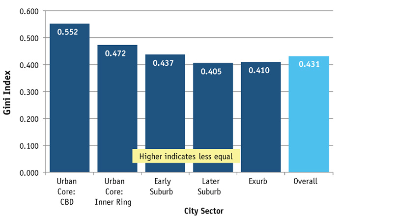 Income Equality in Major Metropolitan Areas by City Sector, 2011