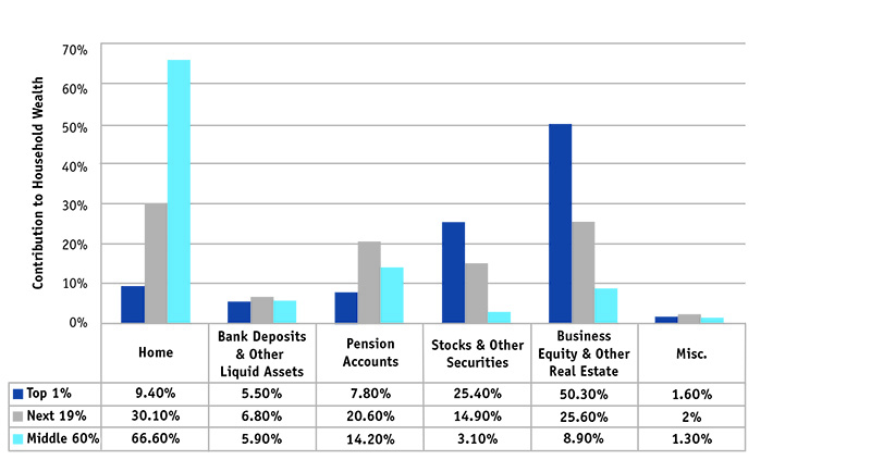What Do American's Own? Makeup of Assets by Household Wealth, 2010