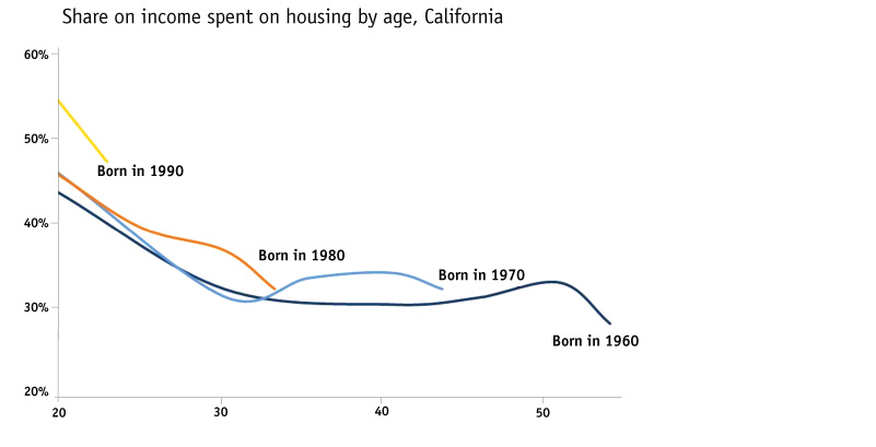 Younger Generations Spend More of Their Income on Housing