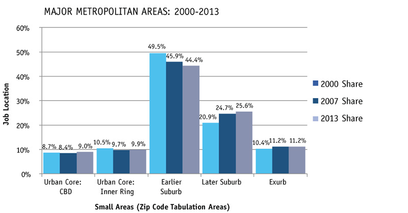 Employment % Share by Urban Sector, San Francisco