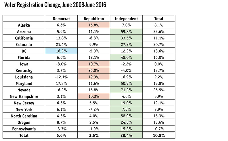 Voter Registration Change, June 2008–June 2016