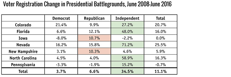 Voter Registration Change in Presidential Battlegrounds, June 2008–June 2016