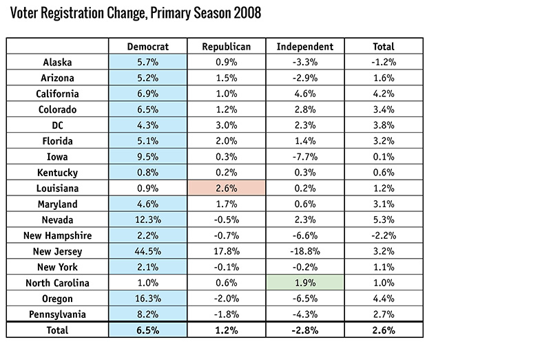 Voter Registration Change, Primary Season 2008