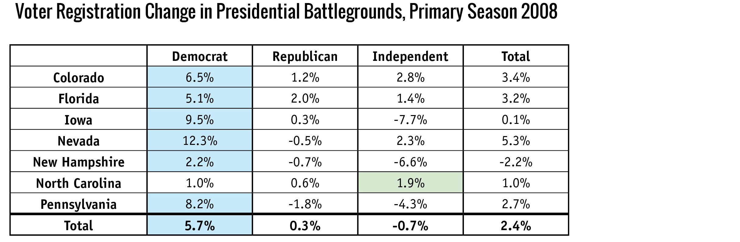 Voter Registration Change in Presidential Battlegrounds, Primary Season 2008