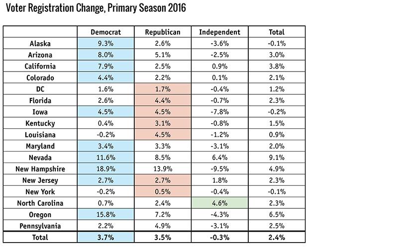 Voter Registration Change, Primary Season 2016