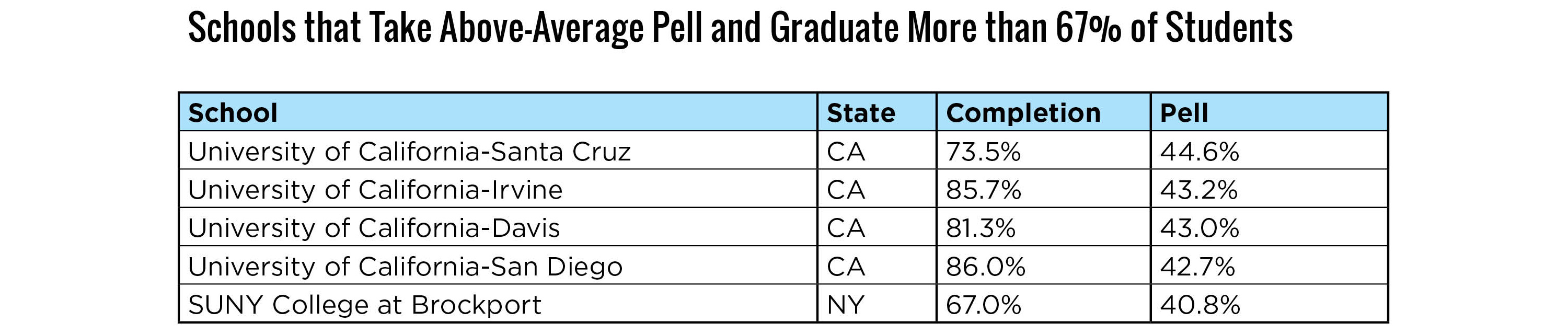 Above Average Pell Schools