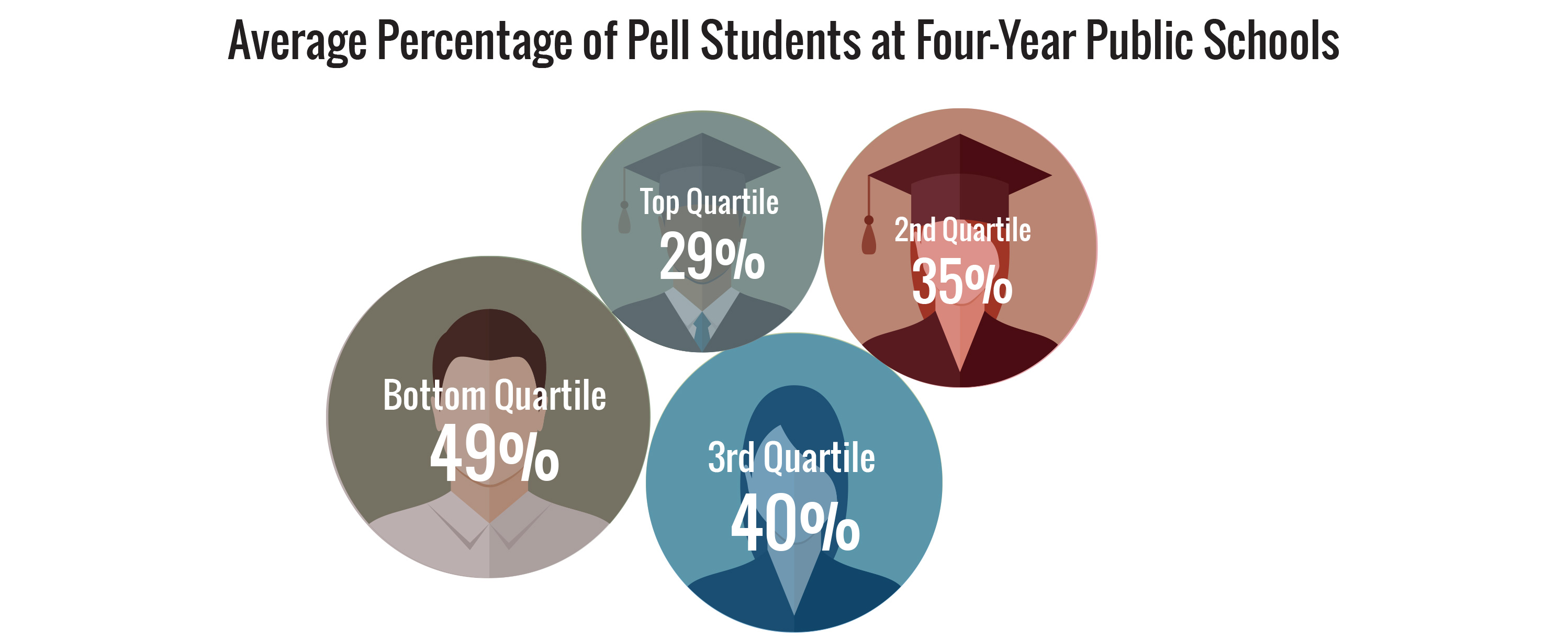 Average Percent of Pell Students