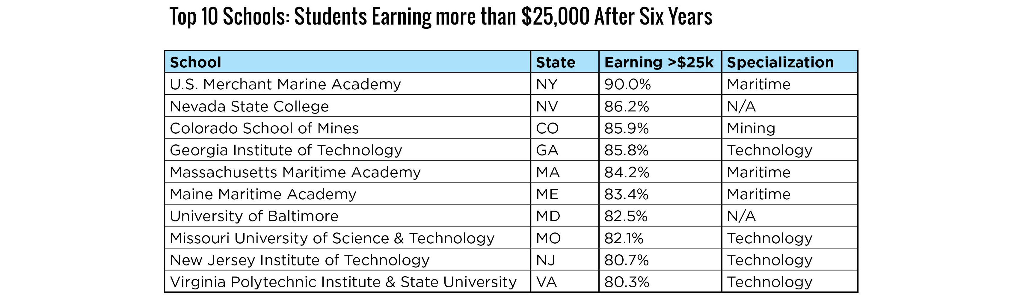 Top 10 Schools for Earnings