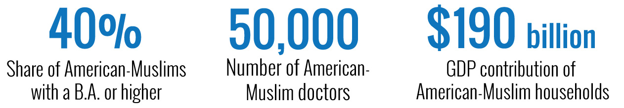 American Muslims in the U.S. economy