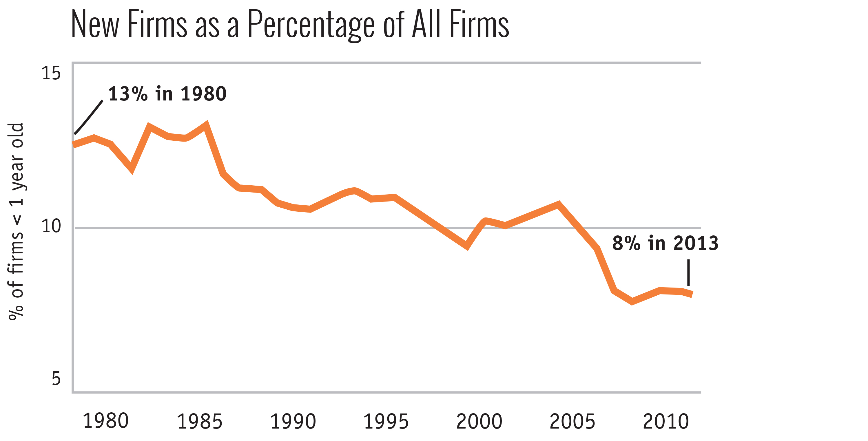 New Firms as a Percentage of All Firms